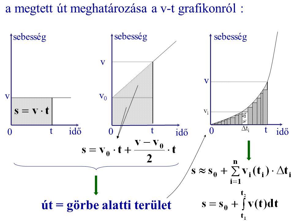 a megtett út meghatározása a v-t grafikonról : t idő sebesség 0 v t idő sebesség 0 v v0v0 t idő sebesség 0 v út = görbe alatti terület ΔtiΔti vivi v i