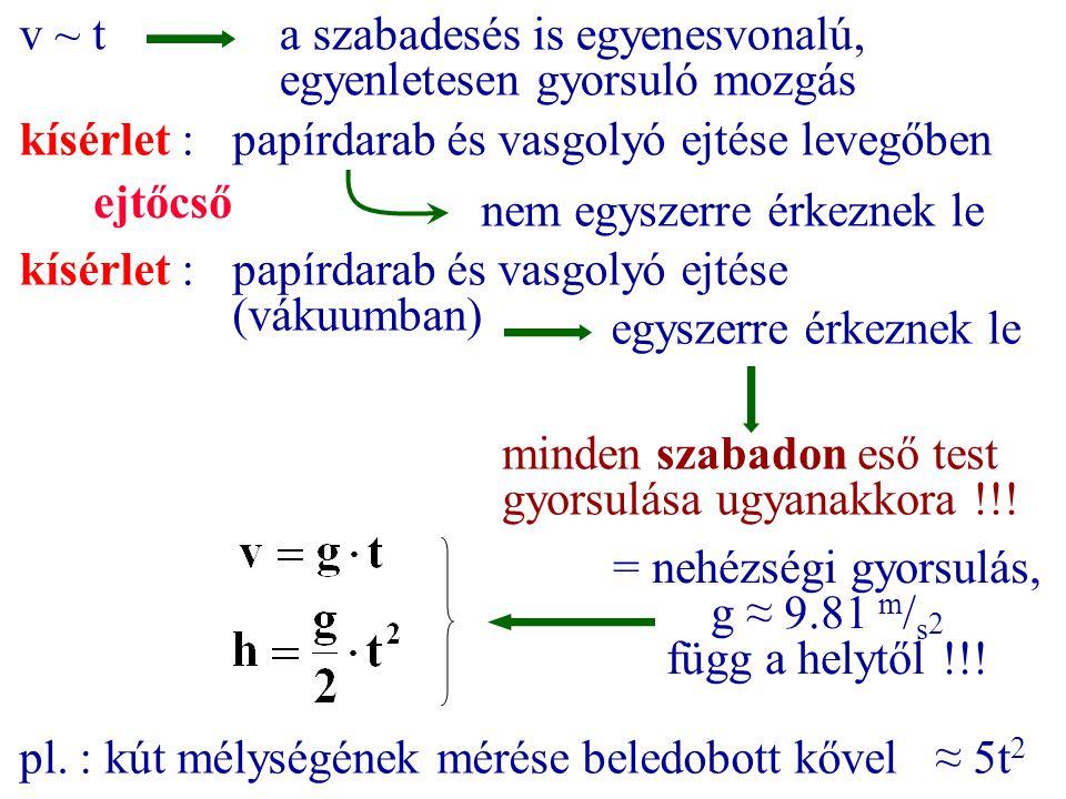 v ~ t kísérlet : papírdarab és vasgolyó ejtése levegőben nem egyszerre érkeznek le kísérlet :papírdarab és vasgolyó ejtése (vákuumban) egyszerre érkez