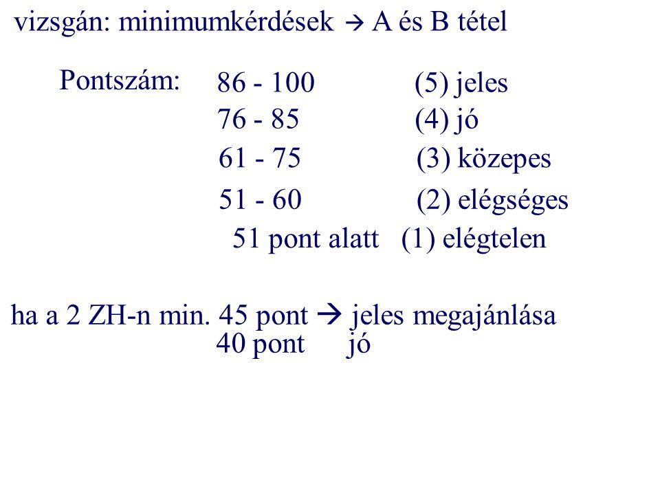 Pontszám: 76 - 85(4) jó 61 - 75(3) közepes 51 - 60(2) elégséges 51 pont alatt(1) elégtelen 86 - 100(5) jeles vizsgán: minimumkérdések  A és B tétel h