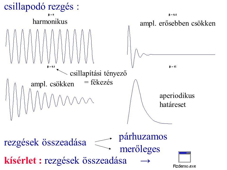 rezgések összeadása párhuzamos merőleges kísérlet : rezgések összeadása→ csillapodó rezgés : aperiodikus határeset harmonikus ampl. csökken ampl. erős