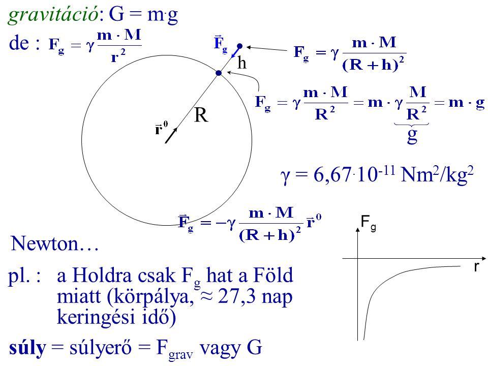 R h g gravitáció:G = m. g de : pl. :a Holdra csak F g hat a Föld miatt (körpálya, ≈ 27,3 nap keringési idő) γ = 6,67. 10 -11 Nm 2 /kg 2 súly = súlyerő