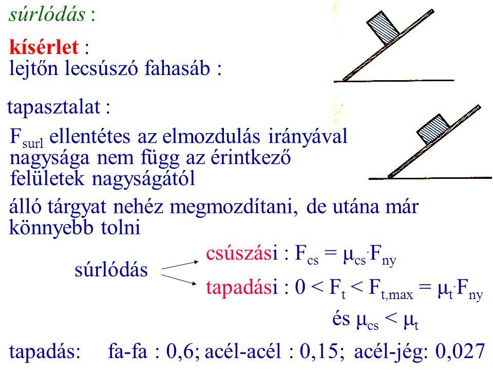 súrlódás : kísérlet : lejtőn lecsúszó fahasáb : F surl ellentétes az elmozdulás irányával nagysága nem függ az érintkező felületek nagyságától csúszás