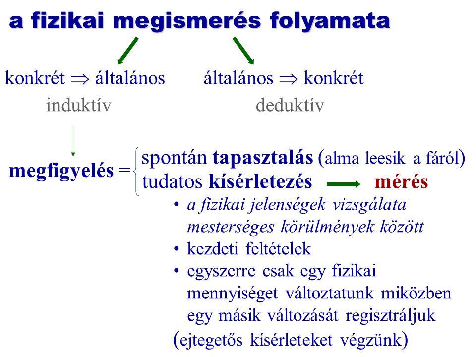 a fizikai megismerés folyamata induktívdeduktív konkrét  általánosáltalános  konkrét megfigyelés = spontán tapasztalás ( alma leesik a fáról ) a fiz
