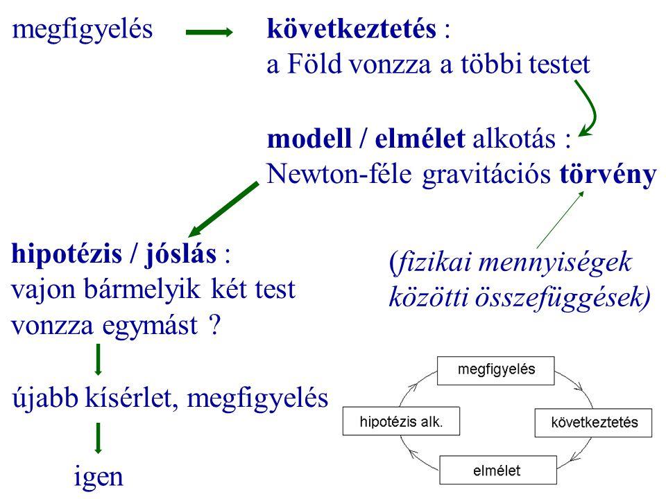 következtetés : a Föld vonzza a többi testet megfigyelés modell / elmélet alkotás : Newton-féle gravitációs törvény (fizikai mennyiségek közötti össze