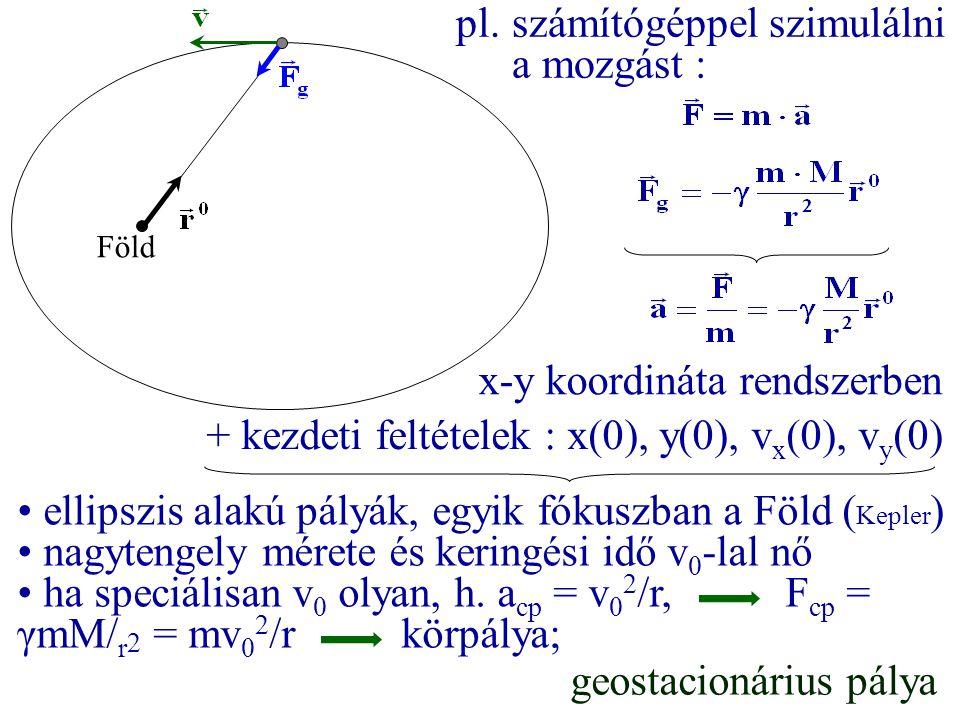 ellipszis alakú pályák, egyik fókuszban a Föld ( Kepler ) nagytengely mérete és keringési idő v 0 -lal nő ha speciálisan v 0 olyan, h. a cp = v 0 2 /r