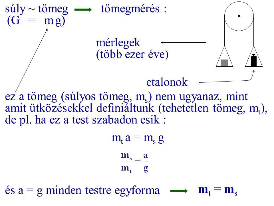 súly ~ tömeg (G = m. g) tömegmérés : mérlegek (több ezer éve) etalonok ez a tömeg (súlyos tömeg, m s ) nem ugyanaz, mint amit ütközésekkel definiáltun