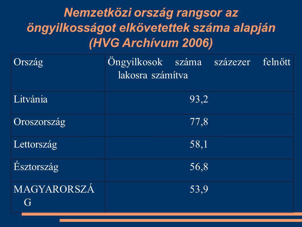 Nemzetközi ország rangsor az öngyilkosságot elkövetettek száma alapján (HVG Archívum 2006) 53,9MAGYARORSZÁ G 56,8Észtország 58,1Lettország 77,8Oroszország 93,2Litvánia Öngyilkosok száma százezer felnőtt lakosra számítva Ország