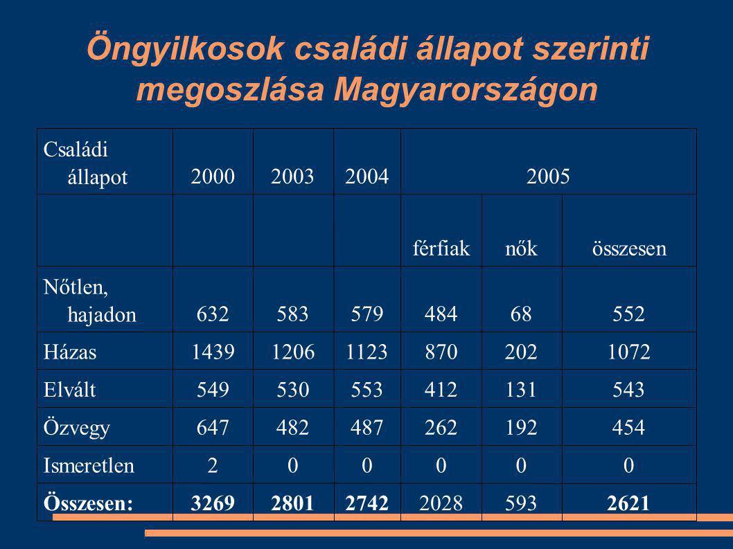 Öngyilkosok családi állapot szerinti megoszlása Magyarországon 26215932028274228013269Összesen: 000002Ismeretlen 454192262487482647Özvegy 543131412553530549Elvált 1072202870112312061439Házas 55268484579583632 Nőtlen, hajadon összesennőkférfiak 2005200420032000 Családi állapot
