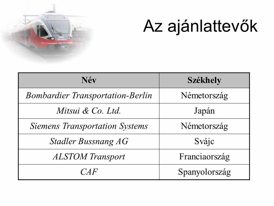 Az ajánlattevők NévSzékhely Bombardier Transportation-BerlinNémetország Mitsui & Co. Ltd.Japán Siemens Transportation SystemsNémetország Stadler Bussn