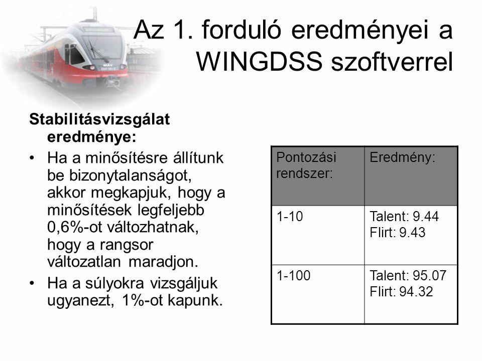 Az 1. forduló eredményei a WINGDSS szoftverrel Stabilitásvizsgálat eredménye: Ha a minősítésre állítunk be bizonytalanságot, akkor megkapjuk, hogy a m