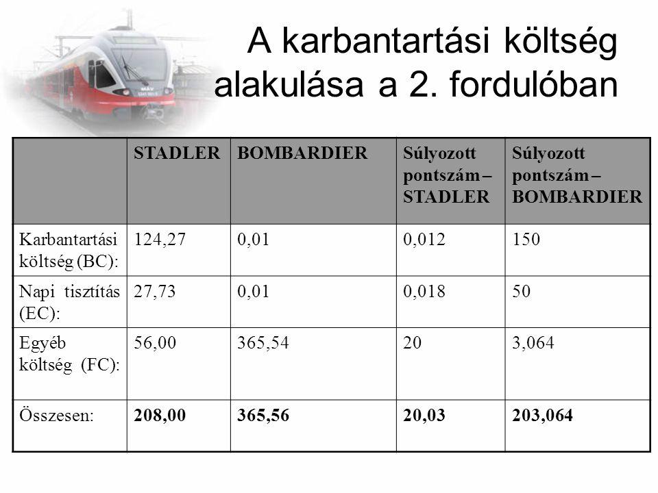 A karbantartási költség alakulása a 2. fordulóban STADLERBOMBARDIERSúlyozott pontszám – STADLER Súlyozott pontszám – BOMBARDIER Karbantartási költség