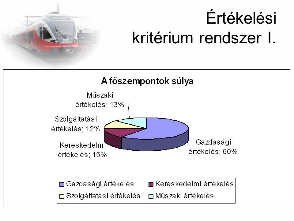Értékelési kritérium rendszer II.