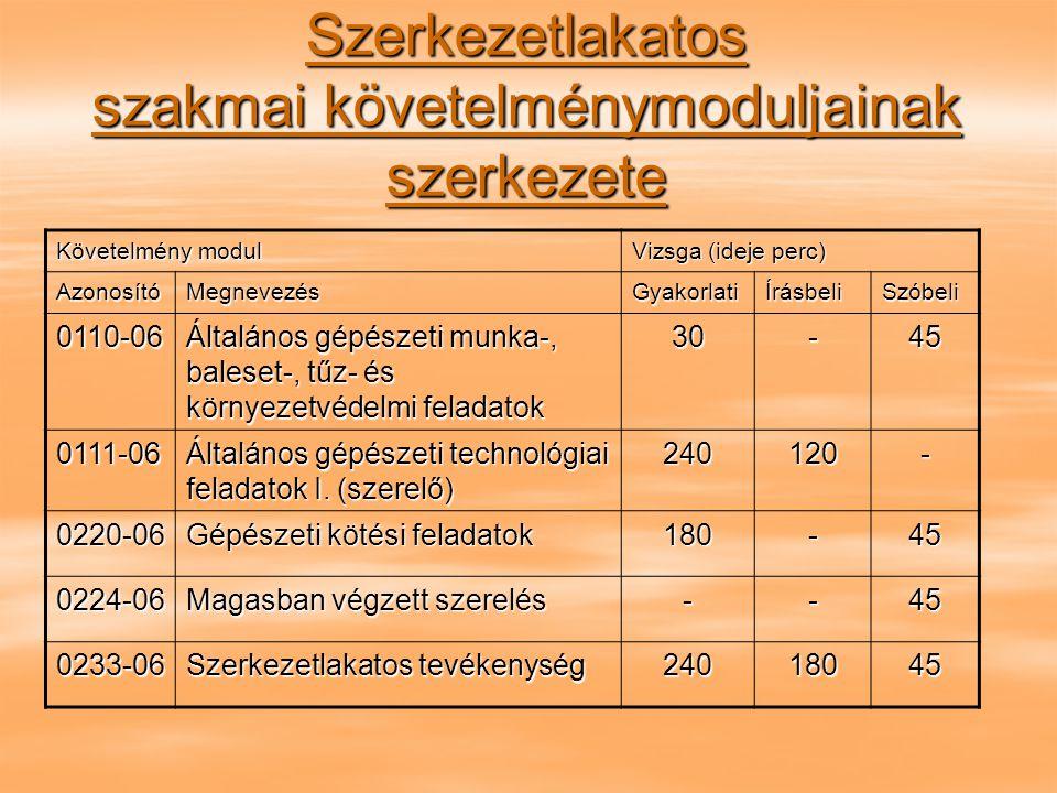 Szerkezetlakatos szakmai követelménymoduljainak szerkezete Követelmény modul Vizsga (ideje perc) AzonosítóMegnevezésGyakorlatiÍrásbeliSzóbeli 0110-06 Általános gépészeti munka-, baleset-, tűz- és környezetvédelmi feladatok 30-45 0111-06 Általános gépészeti technológiai feladatok I.