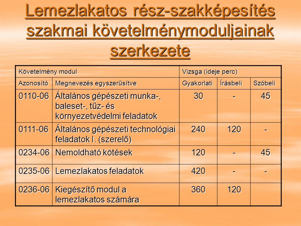 Lemezlakatos rész-szakképesítés szakmai követelménymoduljainak szerkezete Követelmény modul Vizsga (ideje perc) Azonosító Megnevezés egyszerűsítve GyakorlatiÍrásbeliSzóbeli 0110-06 Általános gépészeti munka-, baleset-, tűz- és környezetvédelmi feladatok 30-45 0111-06 Általános gépészeti technológiai feladatok I.