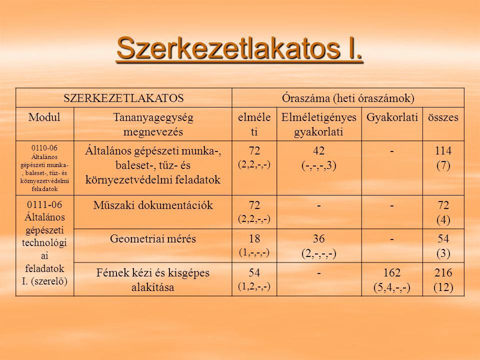 Szerkezetlakatos II.