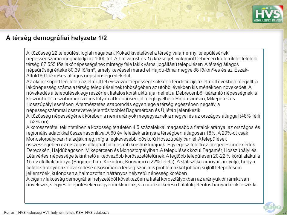 32 A közösség 22 települést foglal magában.