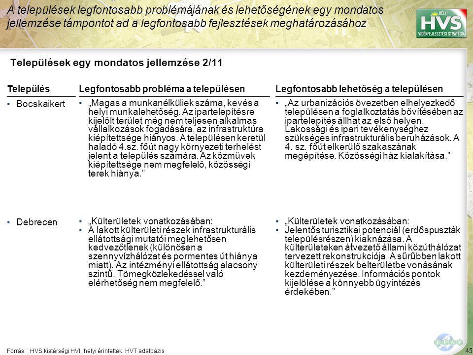 """45 Települések egy mondatos jellemzése 2/11 A települések legfontosabb problémájának és lehetőségének egy mondatos jellemzése támpontot ad a legfontosabb fejlesztések meghatározásához Forrás:HVS kistérségi HVI, helyi érintettek, HVT adatbázis TelepülésLegfontosabb probléma a településen ▪Bocskaikert ▪""""Magas a munkanélküliek száma, kevés a helyi munkalehetőség."""