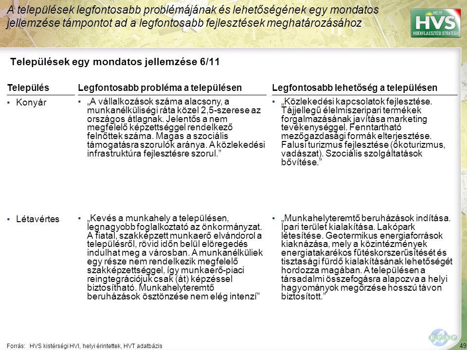 """49 Települések egy mondatos jellemzése 6/11 A települések legfontosabb problémájának és lehetőségének egy mondatos jellemzése támpontot ad a legfontosabb fejlesztések meghatározásához Forrás:HVS kistérségi HVI, helyi érintettek, HVT adatbázis TelepülésLegfontosabb probléma a településen ▪Konyár ▪""""A vállalkozások száma alacsony, a munkanélküliségi ráta közel 2,5-szerese az országos átlagnak."""