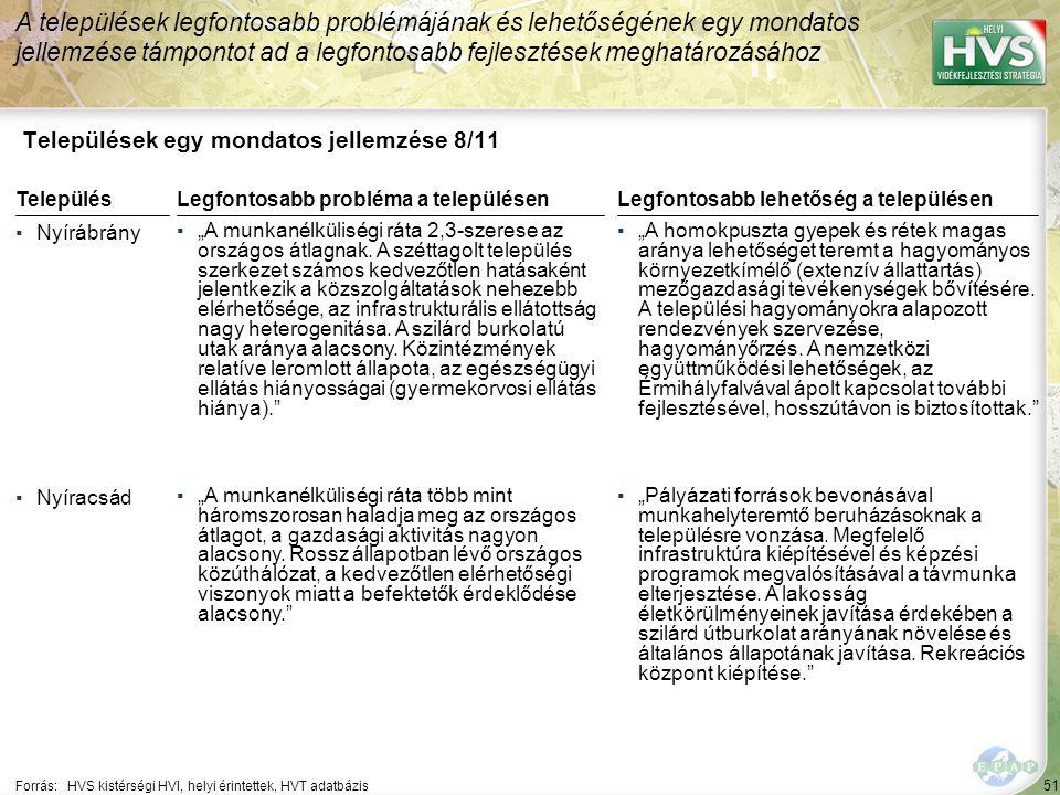 """51 Települések egy mondatos jellemzése 8/11 A települések legfontosabb problémájának és lehetőségének egy mondatos jellemzése támpontot ad a legfontosabb fejlesztések meghatározásához Forrás:HVS kistérségi HVI, helyi érintettek, HVT adatbázis TelepülésLegfontosabb probléma a településen ▪Nyírábrány ▪""""A munkanélküliségi ráta 2,3-szerese az országos átlagnak."""