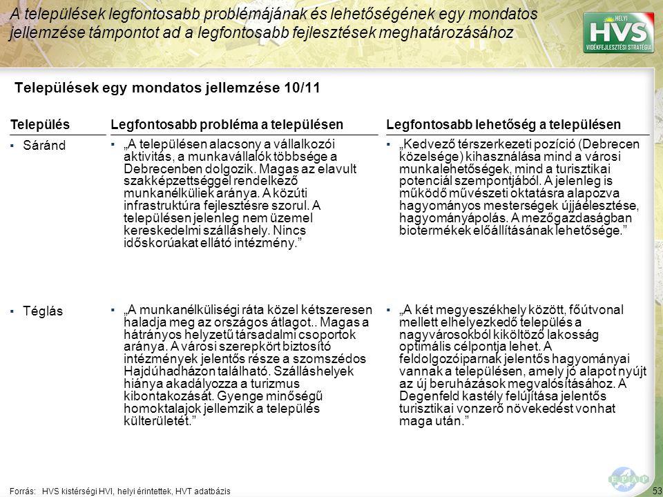 """53 Települések egy mondatos jellemzése 10/11 A települések legfontosabb problémájának és lehetőségének egy mondatos jellemzése támpontot ad a legfontosabb fejlesztések meghatározásához Forrás:HVS kistérségi HVI, helyi érintettek, HVT adatbázis TelepülésLegfontosabb probléma a településen ▪Sáránd ▪""""A településen alacsony a vállalkozói aktivitás, a munkavállalók többsége a Debrecenben dolgozik."""