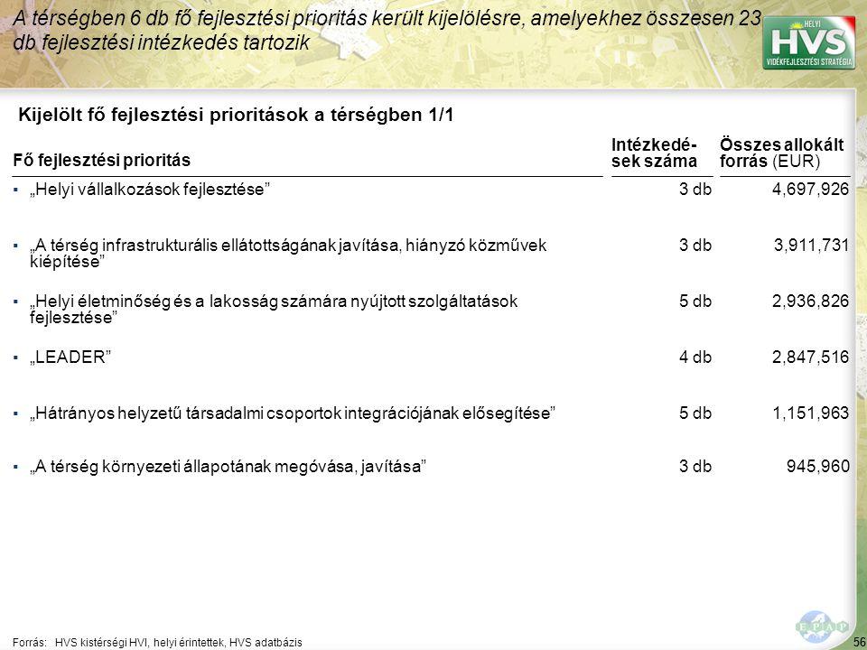 """56 Kijelölt fő fejlesztési prioritások a térségben 1/1 A térségben 6 db fő fejlesztési prioritás került kijelölésre, amelyekhez összesen 23 db fejlesztési intézkedés tartozik Forrás:HVS kistérségi HVI, helyi érintettek, HVS adatbázis ▪""""Helyi vállalkozások fejlesztése ▪""""A térség infrastrukturális ellátottságának javítása, hiányzó közművek kiépítése ▪""""Helyi életminőség és a lakosság számára nyújtott szolgáltatások fejlesztése ▪""""LEADER ▪""""Hátrányos helyzetű társadalmi csoportok integrációjának elősegítése Fő fejlesztési prioritás ▪""""A térség környezeti állapotának megóvása, javítása 56 3 db 5 db 4 db 5 db 4,697,926 3,911,731 2,936,826 2,847,516 1,151,963 Összes allokált forrás (EUR) Intézkedé- sek száma 3 db945,960"""