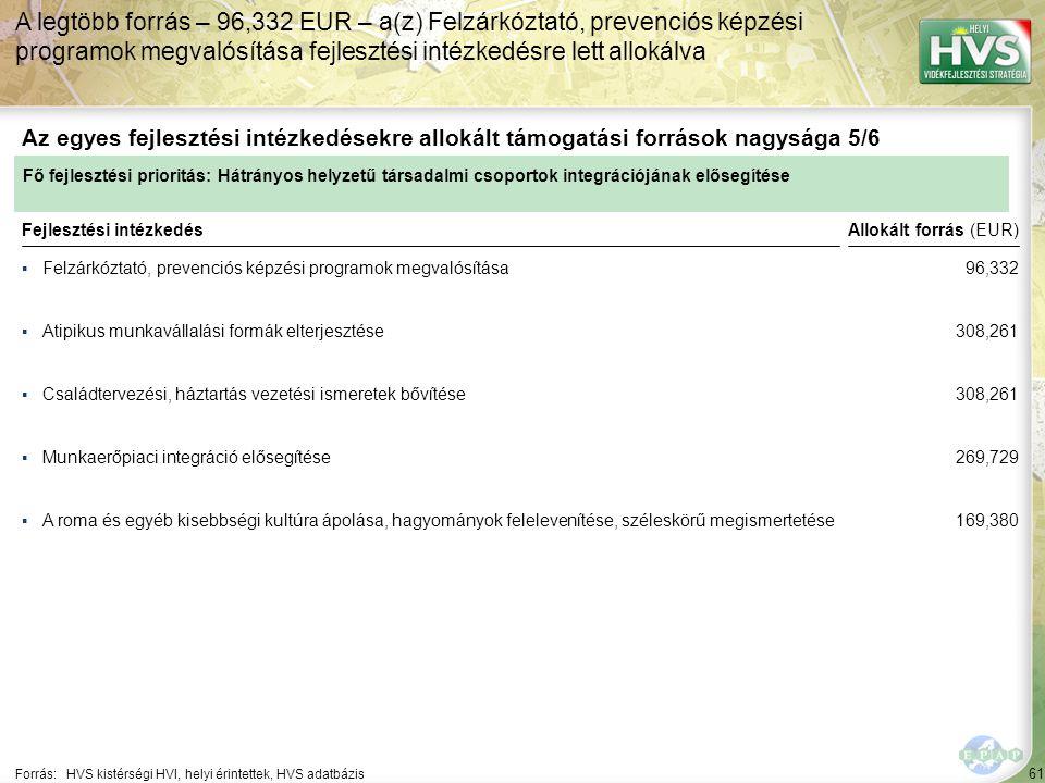 61 ▪Felzárkóztató, prevenciós képzési programok megvalósítása Forrás:HVS kistérségi HVI, helyi érintettek, HVS adatbázis Az egyes fejlesztési intézkedésekre allokált támogatási források nagysága 5/6 A legtöbb forrás – 96,332 EUR – a(z) Felzárkóztató, prevenciós képzési programok megvalósítása fejlesztési intézkedésre lett allokálva Fejlesztési intézkedés ▪Atipikus munkavállalási formák elterjesztése ▪Családtervezési, háztartás vezetési ismeretek bővítése ▪A roma és egyéb kisebbségi kultúra ápolása, hagyományok felelevenítése, széleskörű megismertetése ▪Munkaerőpiaci integráció elősegítése Fő fejlesztési prioritás: Hátrányos helyzetű társadalmi csoportok integrációjának elősegítése Allokált forrás (EUR) 96,332 308,261 269,729 169,380