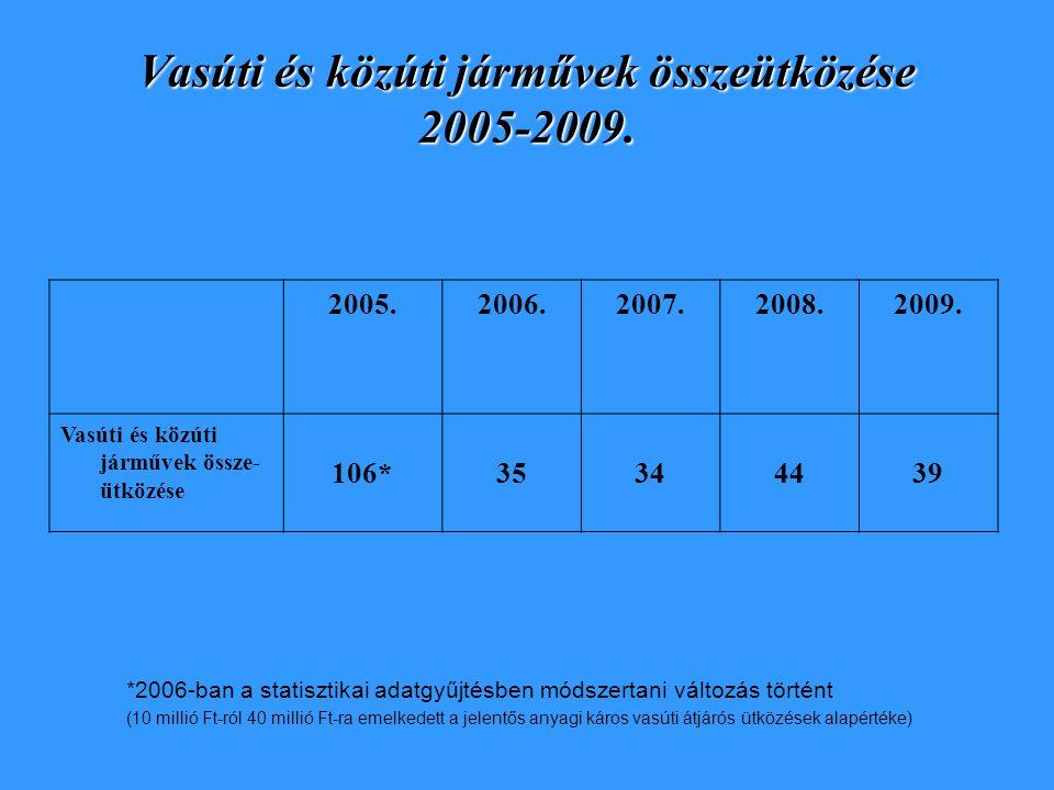 Vasúti és közúti járművek összeütközése 2005-2009. 2005.2006.2007.2008.2009. Vasúti és közúti járművek össze- ütközése 106*35344439 *2006-ban a statis
