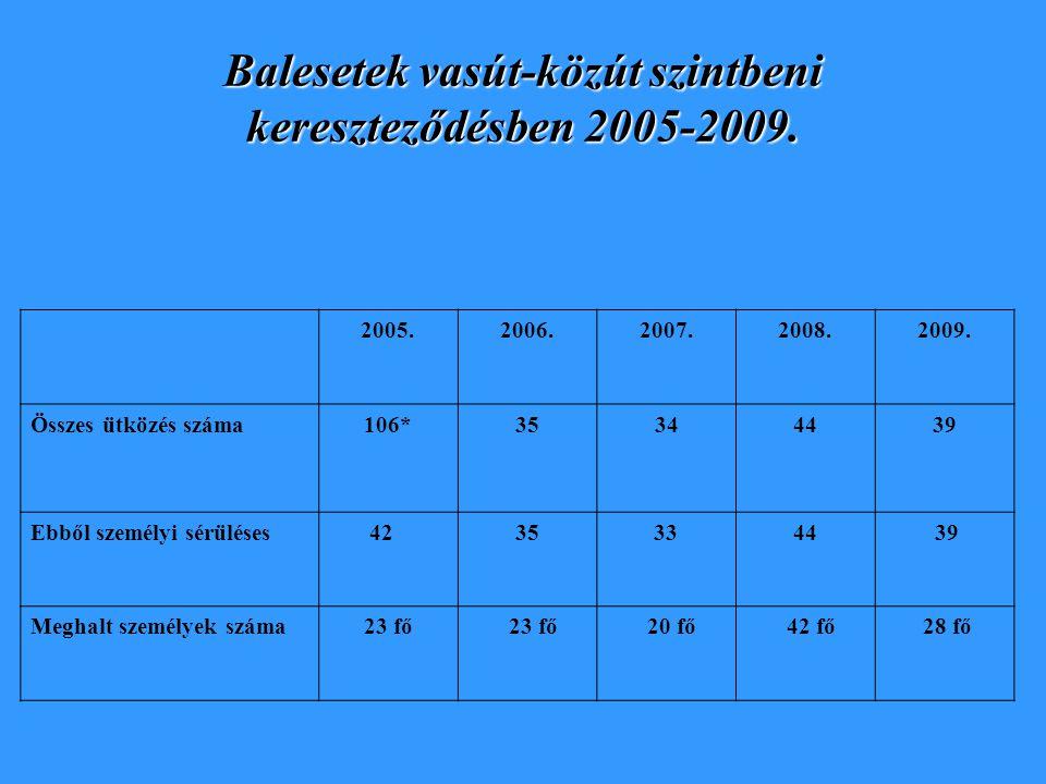 Balesetek vasút-közút szintbeni kereszteződésben 2005-2009. 2005.2006.2007.2008.2009. Összes ütközés száma106*35344439 Ebből személyi sérüléses 42 35