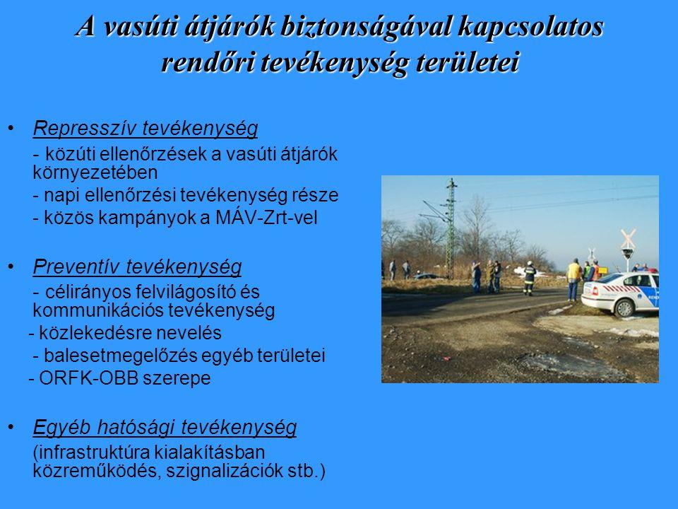 A vasúti átjárók biztonságával kapcsolatos rendőri tevékenység területei Represszív tevékenység - közúti ellenőrzések a vasúti átjárók környezetében -