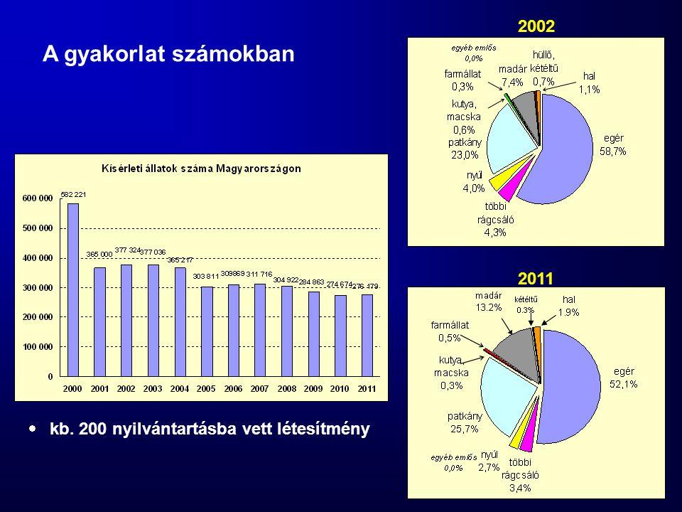 A gyakorlat számokban  kb. 200 nyilvántartásba vett létesítmény 2002 2011