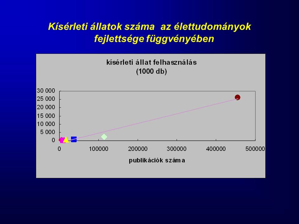 Kísérleti állatok száma az élettudományok fejlettsége függvényében