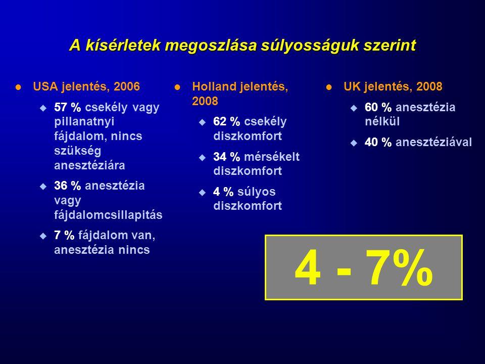 A kísérletek megoszlása súlyosságuk szerint USA jelentés, 2006  57 % csekély vagy pillanatnyi fájdalom, nincs szükség anesztéziára  36 % anesztézia