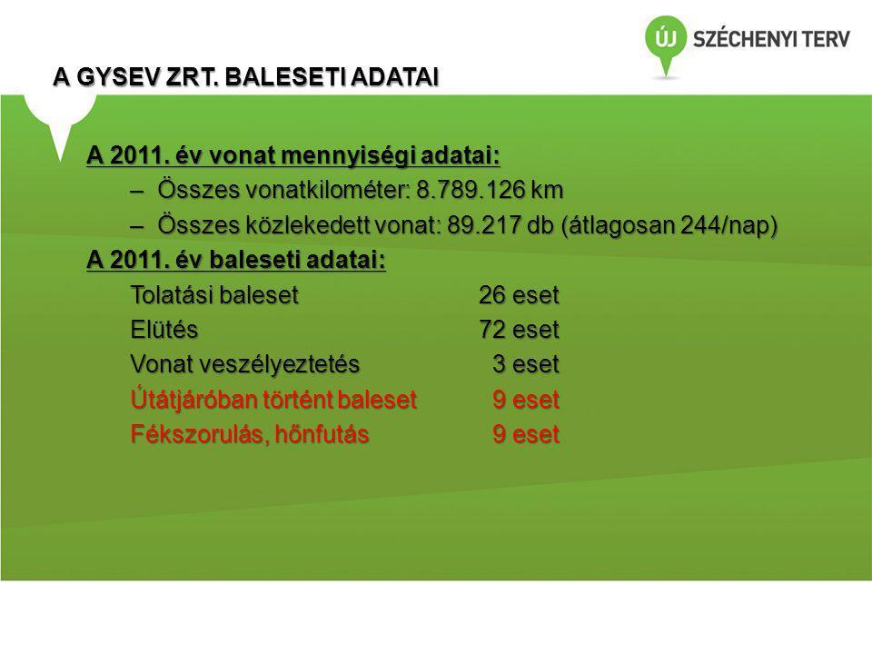 A GYSEV ZRT. BALESETI ADATAI A 2011. év vonat mennyiségi adatai: –Összes vonatkilométer: 8.789.126 km –Összes közlekedett vonat: 89.217 db (átlagosan