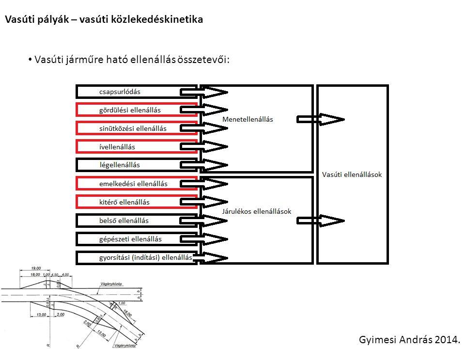 Vasúti pályák – vasúti közlekedéskinetika Gyimesi András 2014. Vasúti járműre ható ellenállás összetevői: