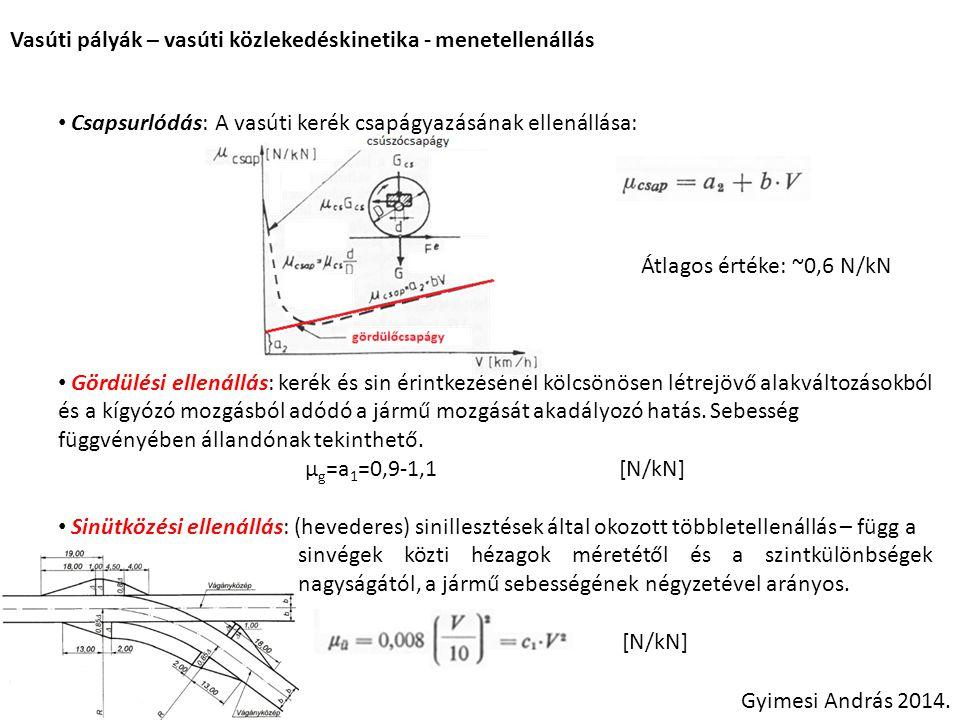 Vasúti pályák – vasúti közlekedéskinematika – átmenetiívek Gyimesi András 2014.