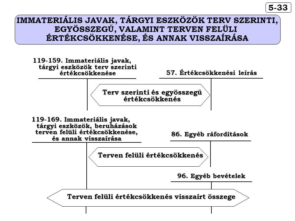 57. Értékcsökkenési leírás Terv szerinti és egyösszegű értékcsökkenés 119-159. Immateriális javak, tárgyi eszközök terv szerinti értékcsökkenése 5-33