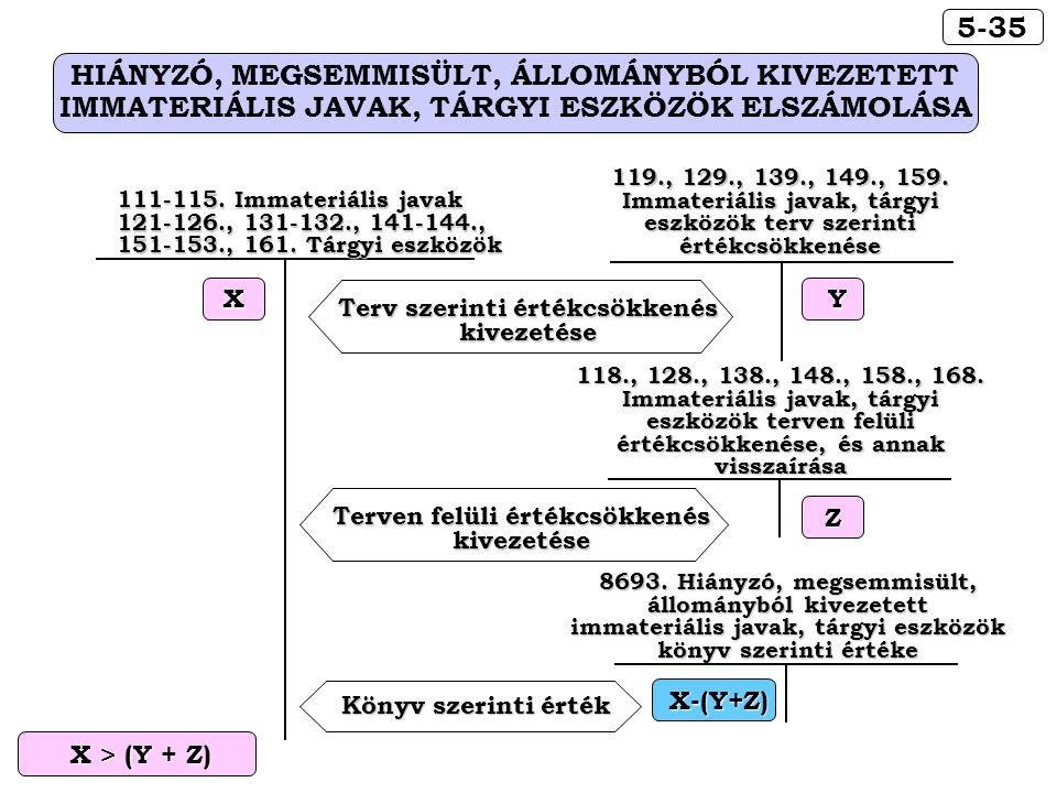 X > (Y + Z) X > (Y + Z) Terv szerinti értékcsökkenés kivezetése Terven felüli értékcsökkenés kivezetése 8693. Hiányzó, megsemmisült, állományból kivez