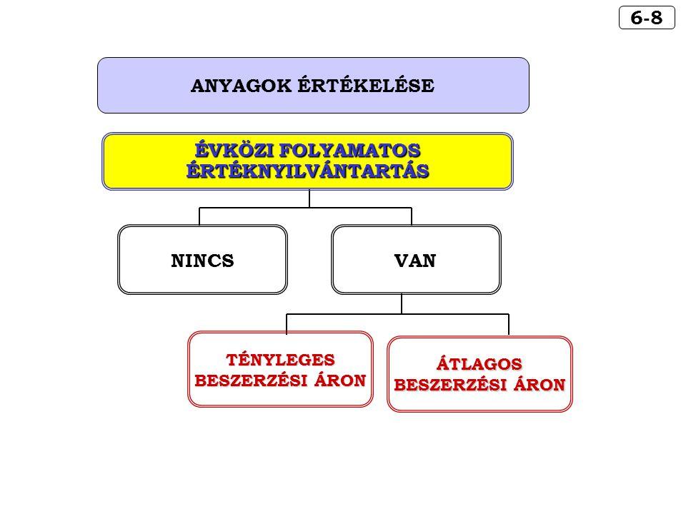 6-8 ANYAGOK ÉRTÉKELÉSE NINCSVAN ÉVKÖZI FOLYAMATOS ÉRTÉKNYILVÁNTARTÁS TÉNYLEGES BESZERZÉSI ÁRON ÁTLAGOS
