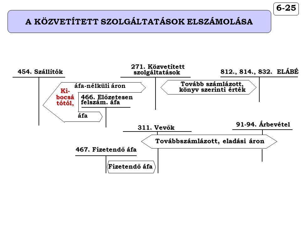 6-25 A KÖZVETÍTETT SZOLGÁLTATÁSOK ELSZÁMOLÁSA 812., 814., 832. ELÁBÉ Tovább számlázott, könyv szerinti érték 467. Fizetendő áfa Fizetendő áfa 271. Köz