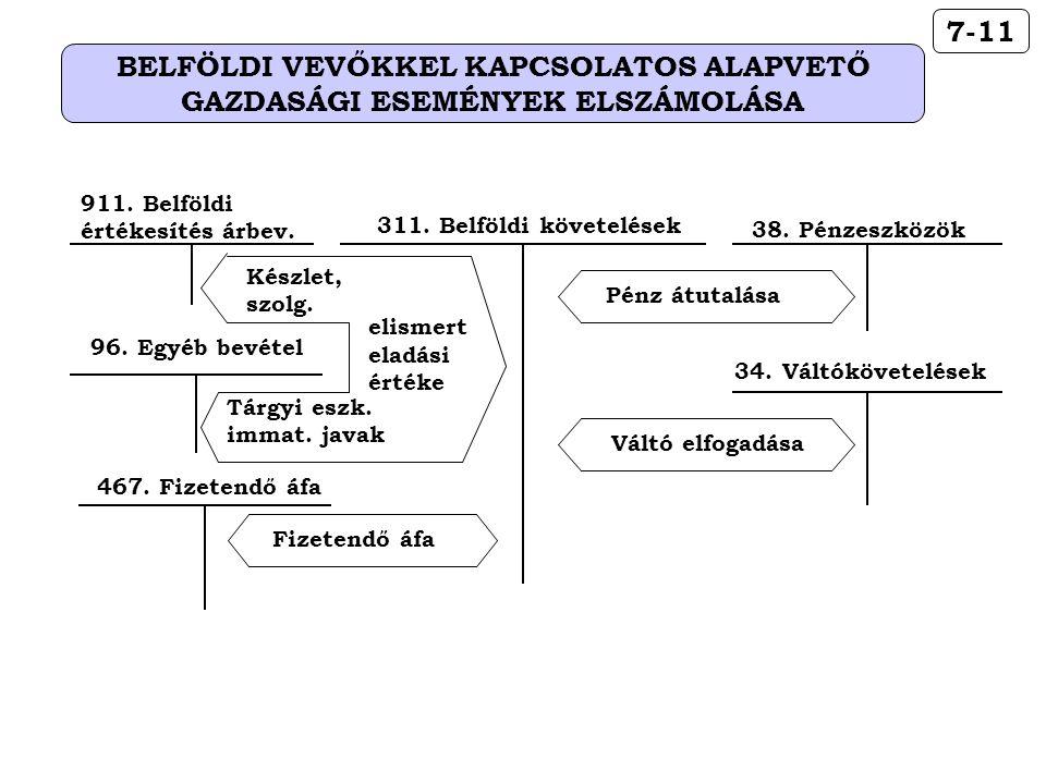38. Pénzeszközök Pénz átutalása 34. Váltókövetelések Váltó elfogadása 96. Egyéb bevétel 911. Belföldi értékesítés árbev. 311. Belföldi követelések eli