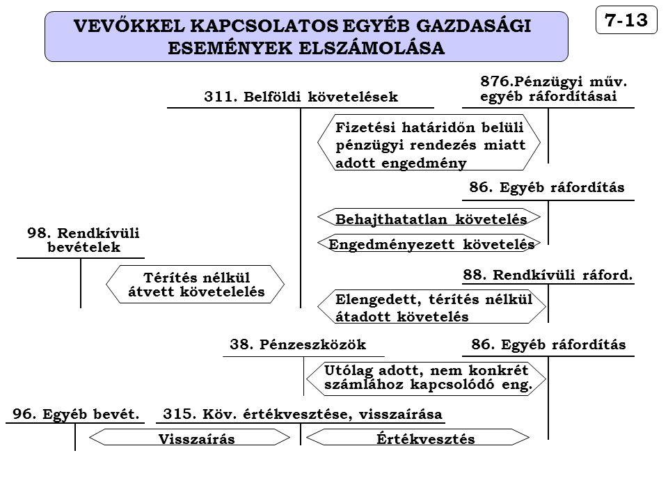 VEVŐKKEL KAPCSOLATOS EGYÉB GAZDASÁGI ESEMÉNYEK ELSZÁMOLÁSA 7-13 876.Pénzügyi műv. egyéb ráfordításai Fizetési határidőn belüli pénzügyi rendezés miatt