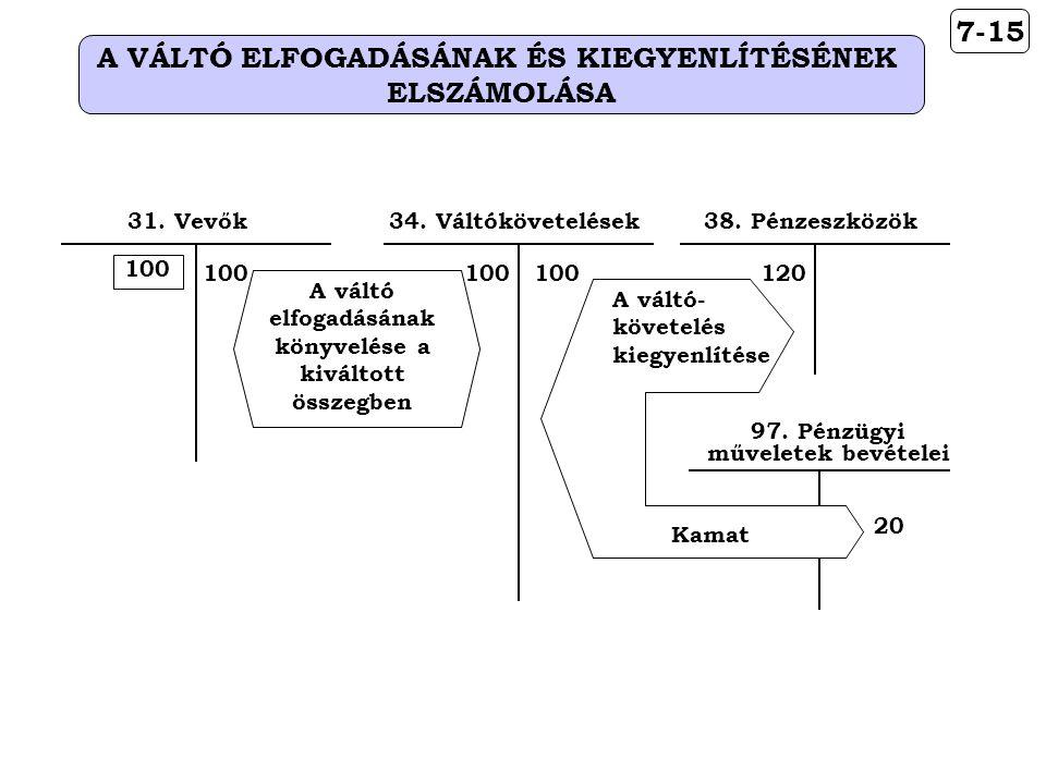 A VÁLTÓ ELFOGADÁSÁNAK ÉS KIEGYENLÍTÉSÉNEK ELSZÁMOLÁSA 7-15 31. Vevők34. Váltókövetelések 100 A váltó elfogadásának könyvelése a kiváltott összegben 97