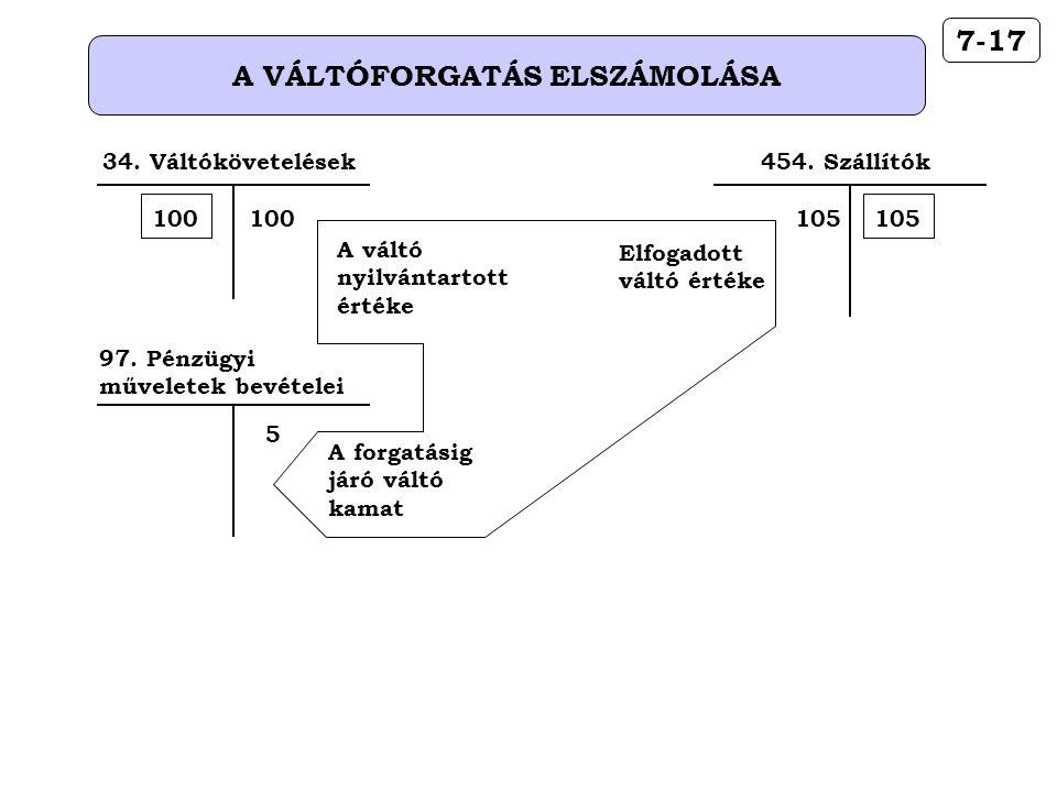 A VÁLTÓFORGATÁS ELSZÁMOLÁSA 7-17 454. Szállítók 105 97. Pénzügyi műveletek bevételei 5 A váltó nyilvántartott értéke Elfogadott váltó értéke A forgatá