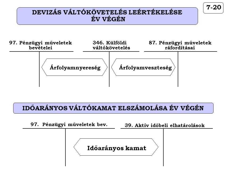 IDŐARÁNYOS VÁLTÓKAMAT ELSZÁMOLÁSA ÉV VÉGÉN 346. Külföldi váltókövetelés Árfolyamveszteség 87. Pénzügyi műveletek ráfordításai 7-20 DEVIZÁS VÁLTÓKÖVETE