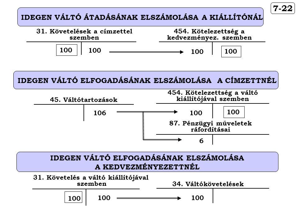 7-22 IDEGEN VÁLTÓ ÁTADÁSÁNAK ELSZÁMOLÁSA A KIÁLLÍTÓNÁL 31. Követelések a címzettel szemben 100 454. Kötelezettség a kedvezményez. szemben 100 IDEGEN V