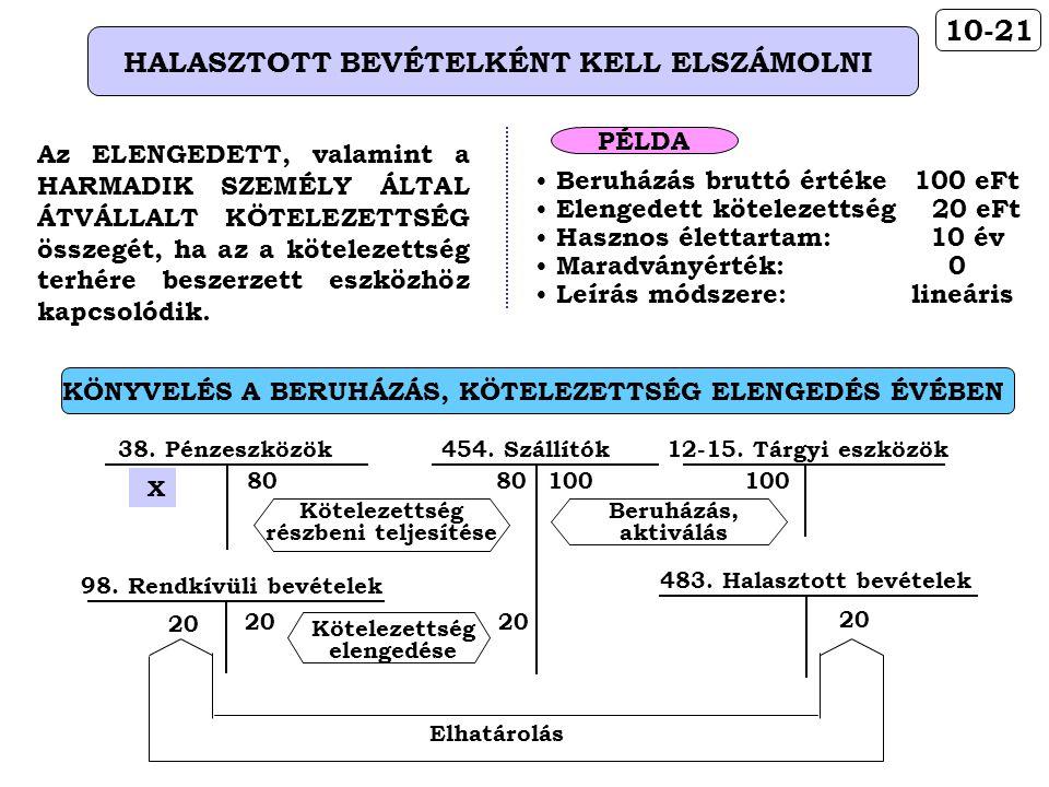 KÖNYVELÉS A BERUHÁZÁS, KÖTELEZETTSÉG ELENGEDÉS ÉVÉBEN 10-21 HALASZTOTT BEVÉTELKÉNT KELL ELSZÁMOLNI Az ELENGEDETT, valamint a HARMADIK SZEMÉLY ÁLTAL ÁT