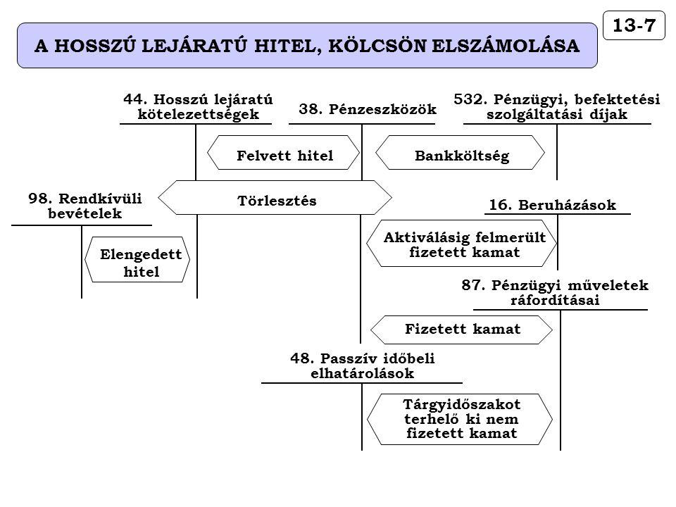 13-7 A HOSSZÚ LEJÁRATÚ HITEL, KÖLCSÖN ELSZÁMOLÁSA 532. Pénzügyi, befektetési szolgáltatási díjak Bankköltség 38. Pénzeszközök Felvett hitel 44. Hosszú