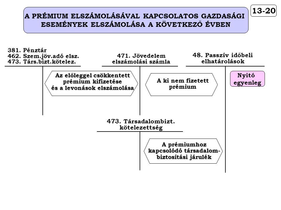 13-20 A PRÉMIUM ELSZÁMOLÁSÁVAL KAPCSOLATOS GAZDASÁGI ESEMÉNYEK ELSZÁMOLÁSA A KÖVETKEZŐ ÉVBEN 48. Passzív időbeli elhatárolások Nyitó egyenleg A prémiu