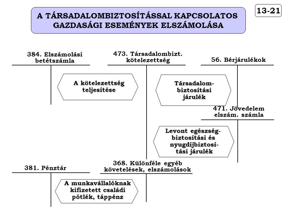 13-21 A TÁRSADALOMBIZTOSÍTÁSSAL KAPCSOLATOS GAZDASÁGI ESEMÉNYEK ELSZÁMOLÁSA 384. Elszámolási betétszámla A kötelezettség teljesítése 56. Bérjárulékok