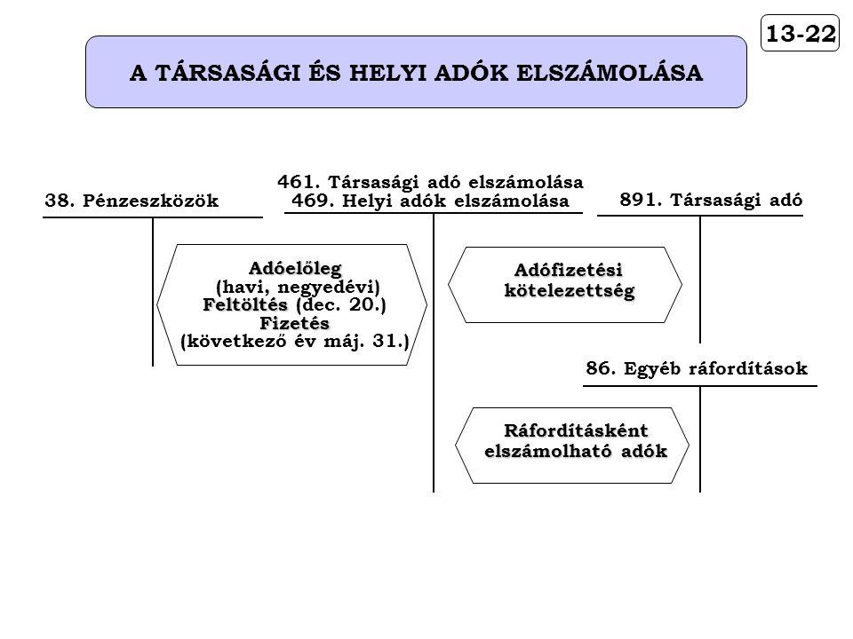 13-22 A TÁRSASÁGI ÉS HELYI ADÓK ELSZÁMOLÁSA 891. Társasági adóAdófizetésikötelezettség 461. Társasági adó elszámolása 469. Helyi adók elszámolásaAdóel